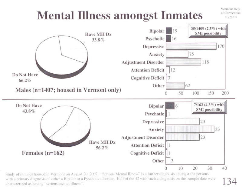 an analysis of the incarceration of the mentally ill Decriminalizing mental illness 4 decriminalizing mental illness: the need for treatment over incarceration before prisons become the new asylums for the mentally ill.